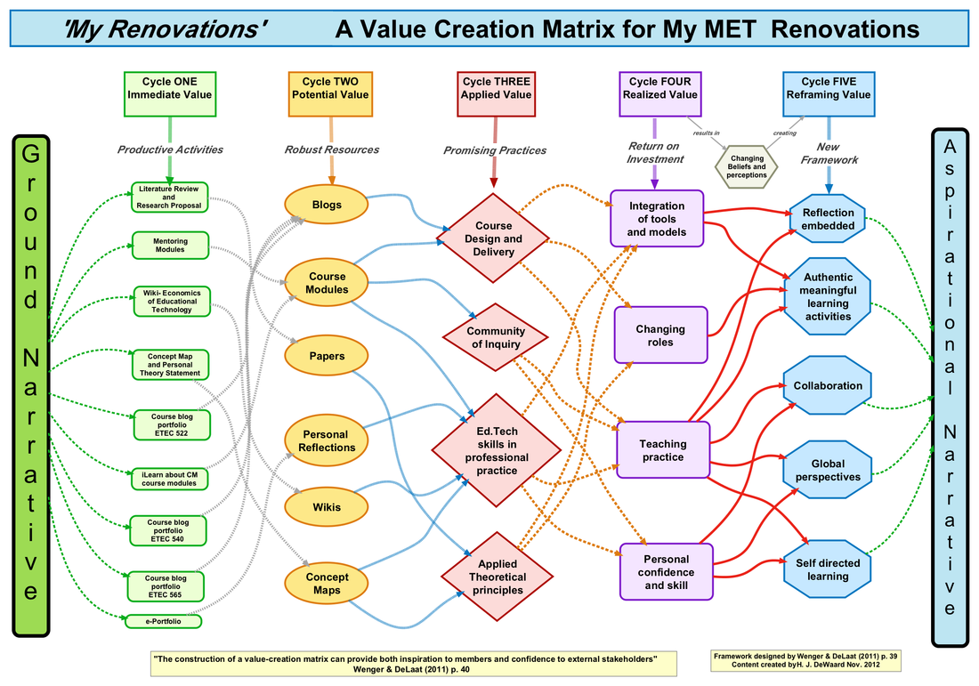 Concept map for Value Creation Matrix