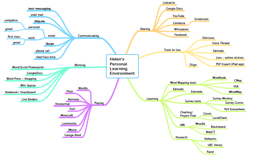 concept map for PLE group work