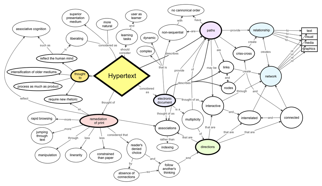 concept map for ETEC 540